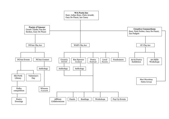 WAPI Structure