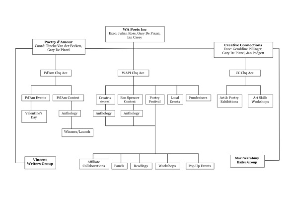 WAPI Structure 2019.jpg